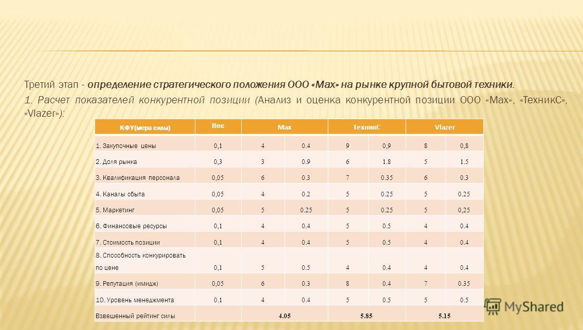 Третий этап - определение стратегического положения ООО «Мax» на рынке крупной бытовой техники. 1. Расчет показателей конкурентной позиции (Анализ и оценка конкурентной позиции ООО «Max», «ТехникС», «Vlazer»): КФУ(мера силы) Вес МaxТехникСVlazer 1. З