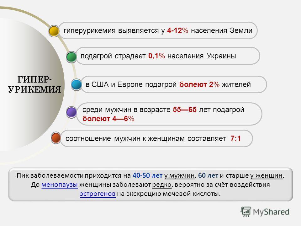 соотношение мужчин к женщинам составляет 7:1 среди мужчин в возрасте 5565 лет подагрой болеют 46% в США и Европе подагрой болеют 2% жителей подагрой страдает 0,1% населения Украины гиперурикемия выявляется у 4-12% населения Земли ГИПЕР- УРИКЕМИЯ Пик