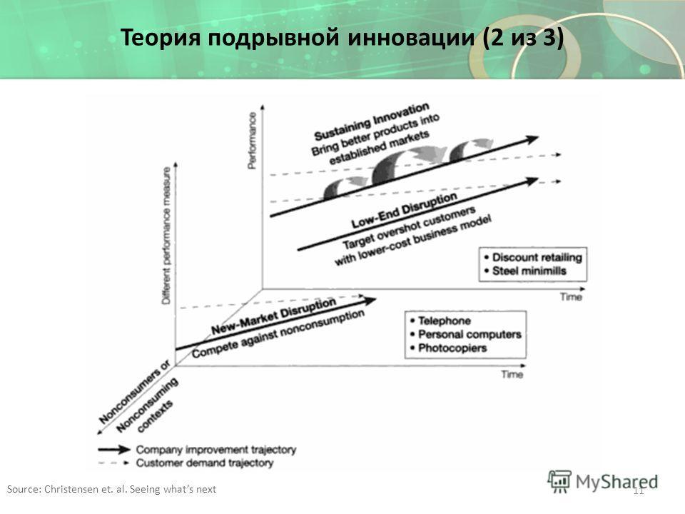 Теория подрывной инновации (2 из 3) Source: Christensen et. al. Seeing whats next 11