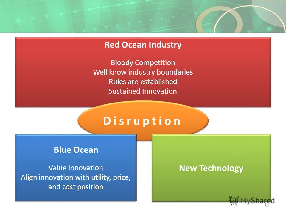Red Ocean Industry Bloody Competition Well know industry boundaries Rules are established Sustained Innovation Red Ocean Industry Bloody Competition Well know industry boundaries Rules are established Sustained Innovation Disruption Blue Ocean Value