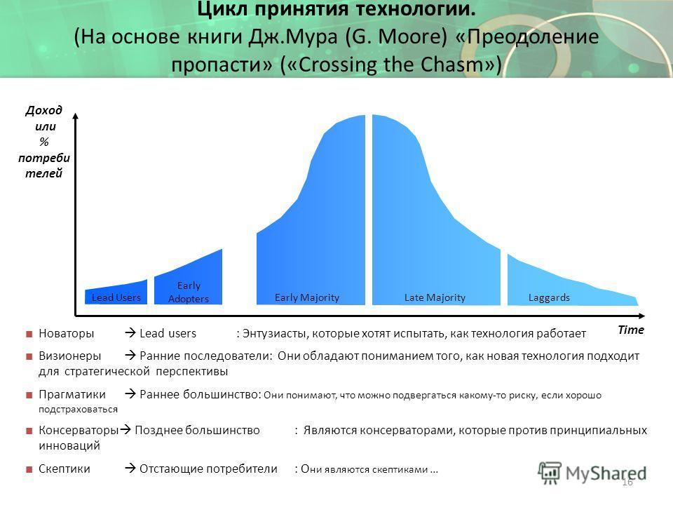 Цикл принятия технологии. (На основе книги Дж.Мура (G. Moore) «Преодоление пропасти» («Crossing the Chasm») Time Доход или % потреби телей Early MajorityLate MajorityLaggards Early Adopters Lead Users Новаторы Lead users : Энтузиасты, которые хотят и