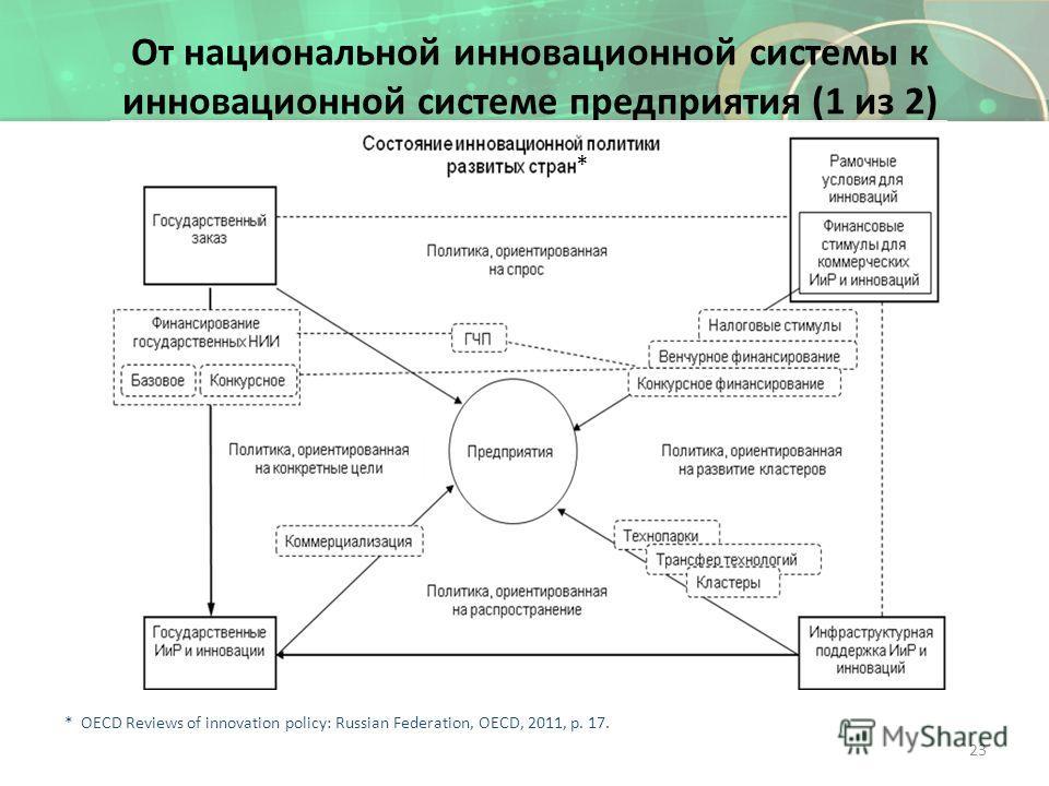 От национальной инновационной системы к инновационной системе предприятия (1 из 2) 23 * * OECD Reviews of innovation policy: Russian Federation, OECD, 2011, p. 17.