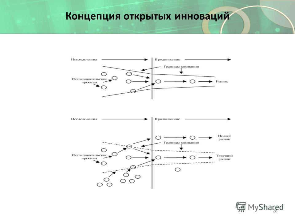 Концепция открытых инноваций 28