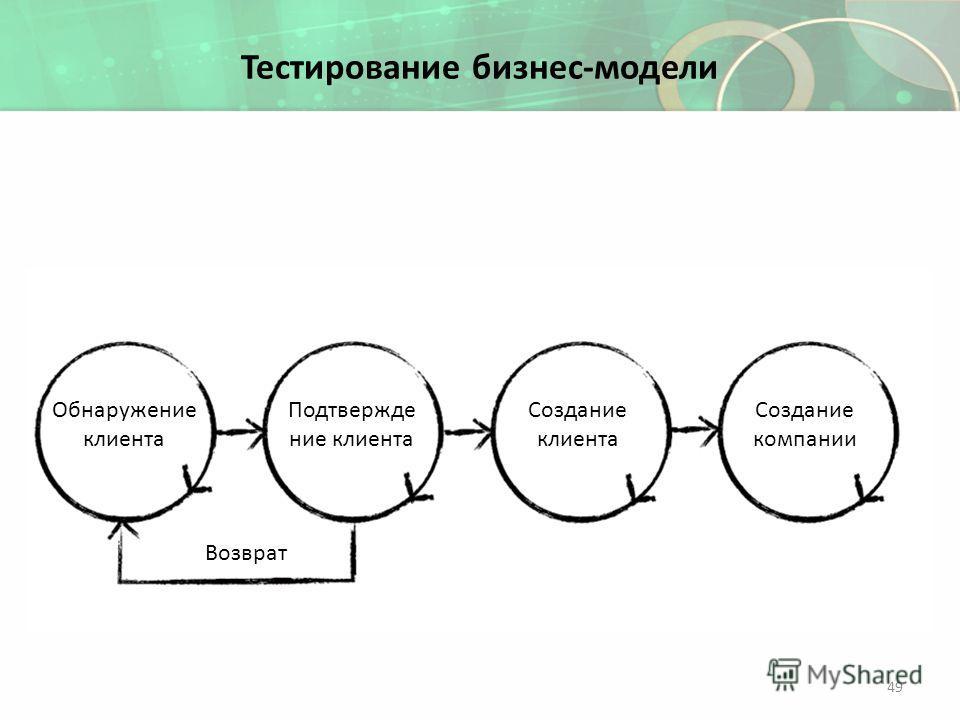 Тестирование бизнес-модели Подтвержде ние клиента Обнаружение клиента Создание клиента Создание компании Возврат 49