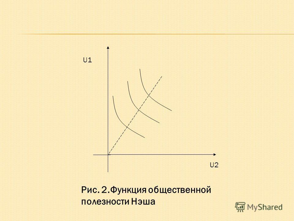 U1 U2 Рис. 2.Функция общественной полезности Нэша