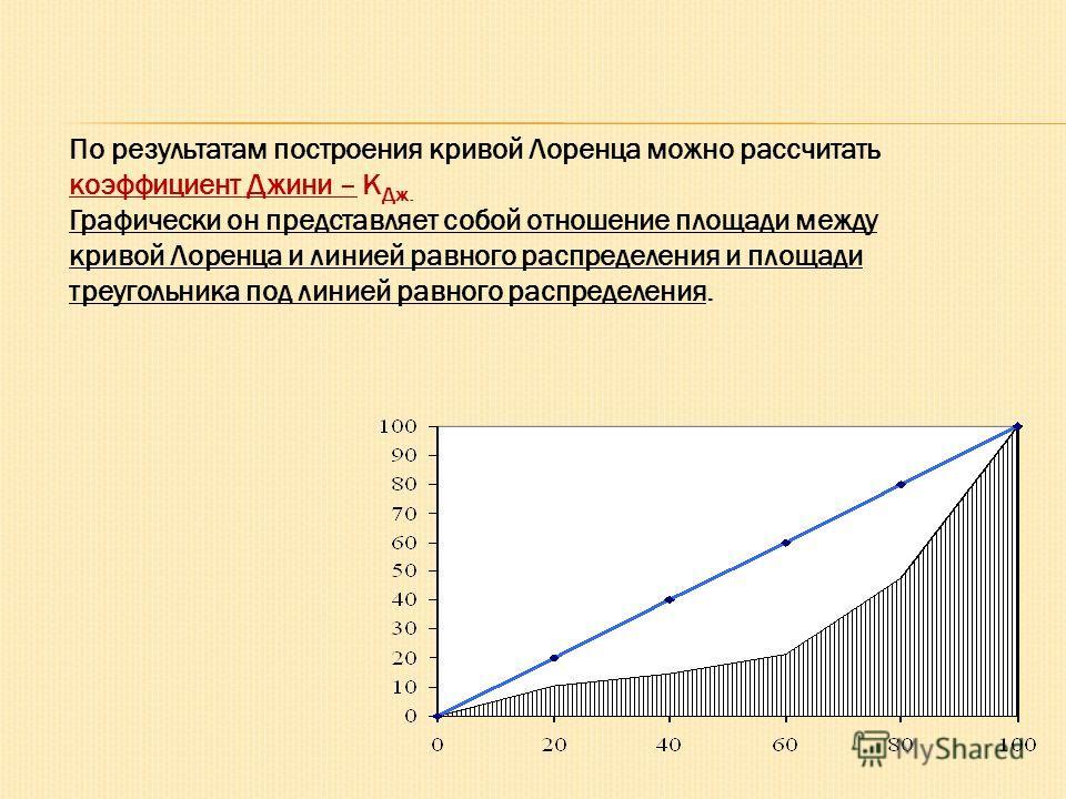 По результатам построения кривой Лоренца можно рассчитать коэффициент Джини – К Дж. Графически он представляет собой отношение площади между кривой Лоренца и линией равного распределения и площади треугольника под линией равного распределения.