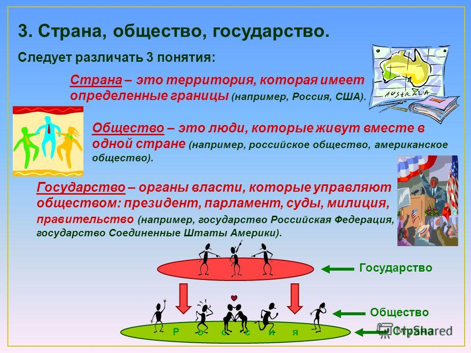 Страна – это территория, которая имеет определенные границы (например, Россия, США). Следует различать 3 понятия: 3. Страна, общество, государство. Общество – это люди, которые живут вместе в одной стране (например, российское общество, американское