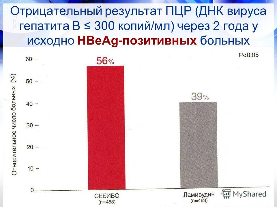 Отрицательный результат ПЦР (ДНК вируса гепатита В 300 копий/мл) через 2 года у исходно HBeAg-позитивных больных