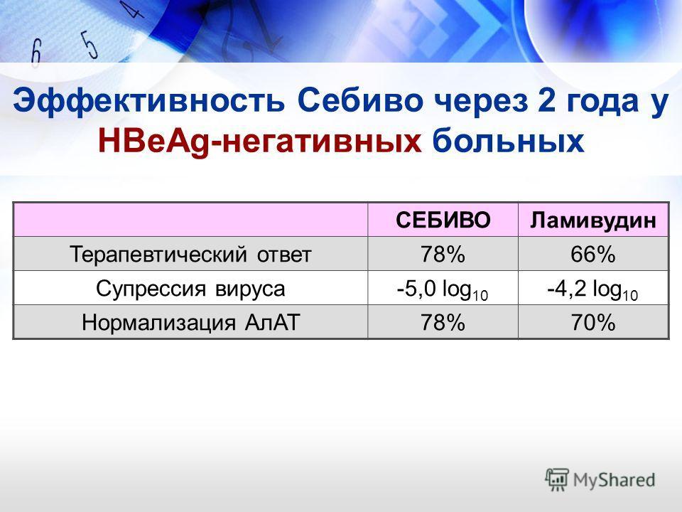 Эффективность Себиво через 2 года у HBeAg-негативных больных СЕБИВОЛамивудин Терапевтический ответ78%66% Супрессия вируса-5,0 log 10 -4,2 log 10 Нормализация АлАТ78%70%