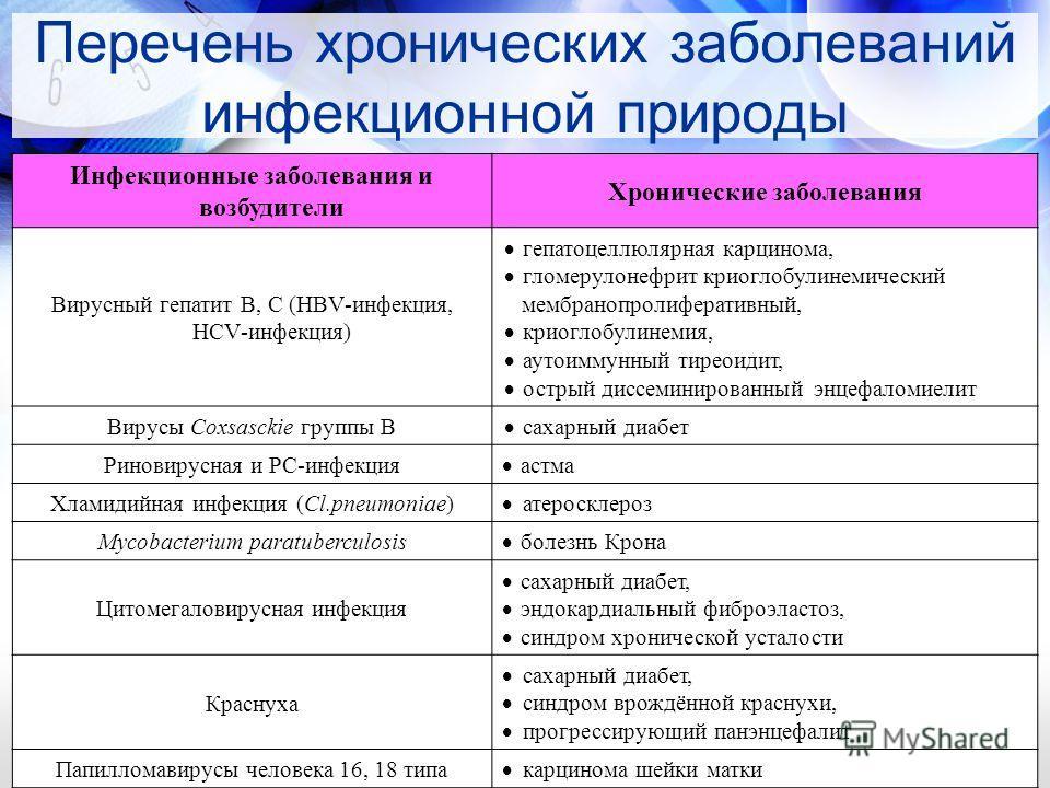 Перечень хронических заболеваний инфекционной природы Инфекционные заболевания и возбудители Хронические заболевания Вирусный гепатит В, С (HBV-инфекция, HCV-инфекция) гепатоцеллюлярная карцинома, гломерулонефрит криоглобулинемический мембранопролифе