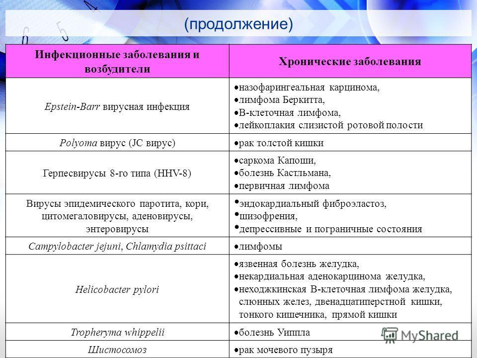 (продолжение) Инфекционные заболевания и возбудители Хронические заболевания Epstein-Barr вирусная инфекция назофарингеальная карцинома, лимфома Беркитта, В-клеточная лимфома, лейкоплакия слизистой ротовой полости Polyoma вирус (JC вирус) рак толстой