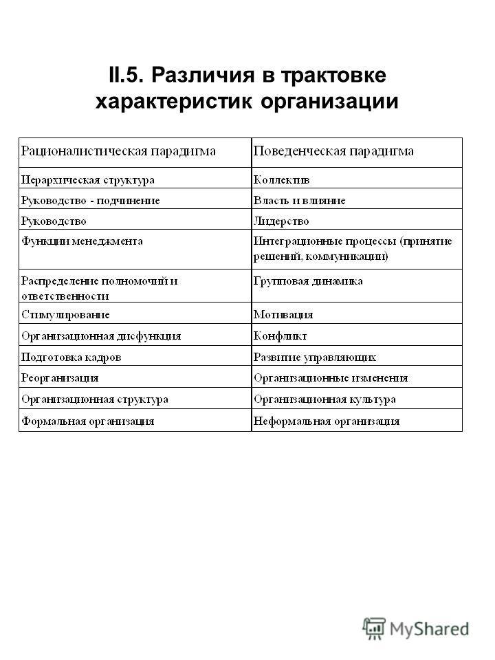 II.5. Различия в трактовке характеристик организации