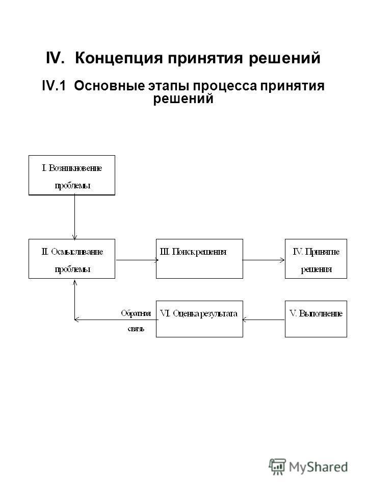 IV. Концепция принятия решений IV.1 Основные этапы процесса принятия решений