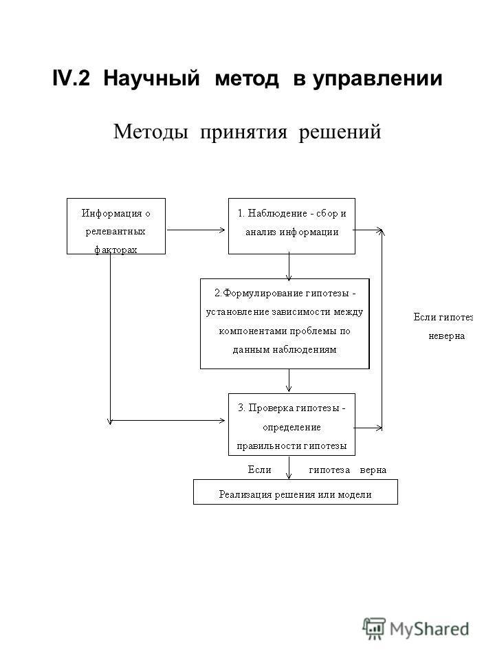 IV.2 Научный метод в управлении Методы принятия решений