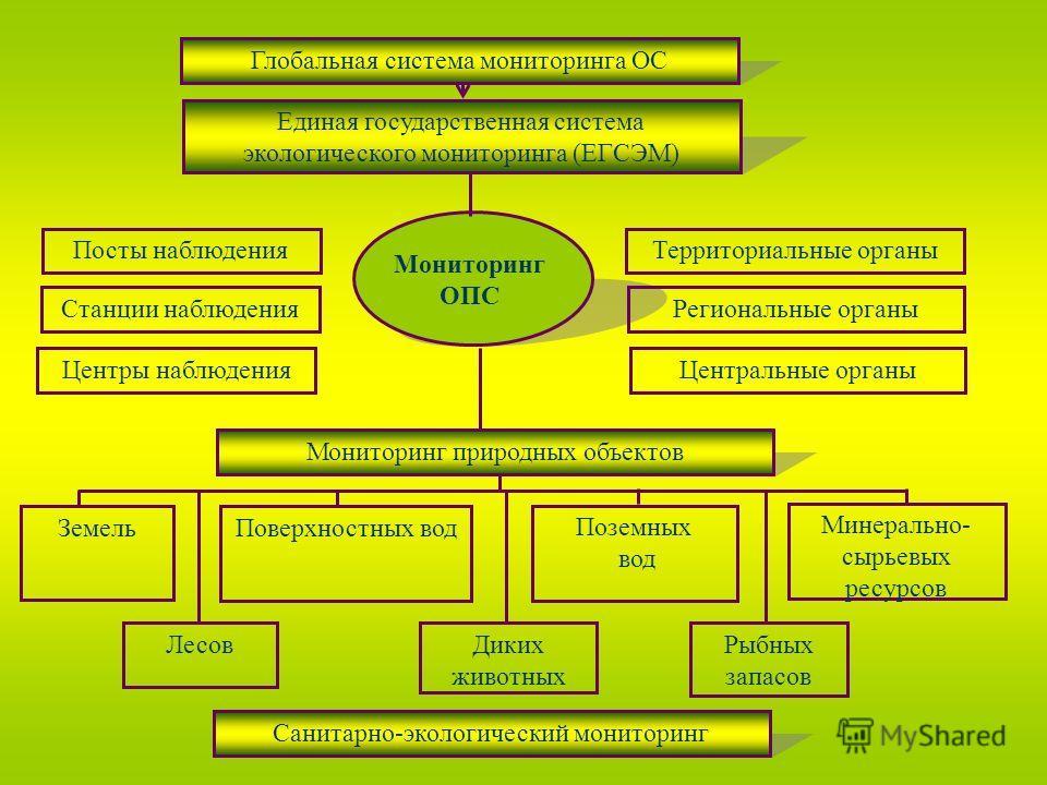 Глобальная система мониторинга ОС Единая государственная система экологического мониторинга (ЕГСЭМ) Мониторинг ОПС Посты наблюдения Станции наблюдения Центры наблюдения Территориальные органы Региональные органы Центральные органы Мониторинг природны
