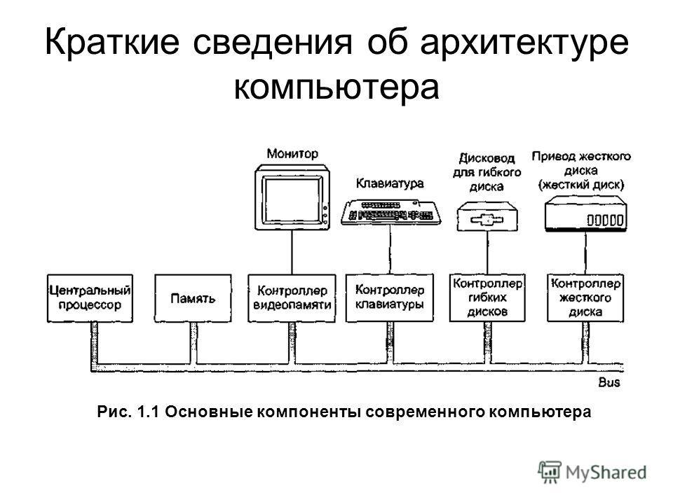 Краткие сведения об архитектуре компьютера Рис. 1.1 Основные компоненты современного компьютера
