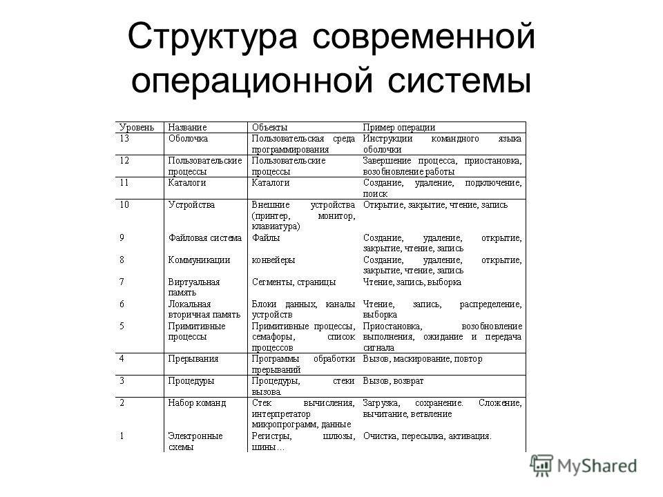 Структура современной операционной системы