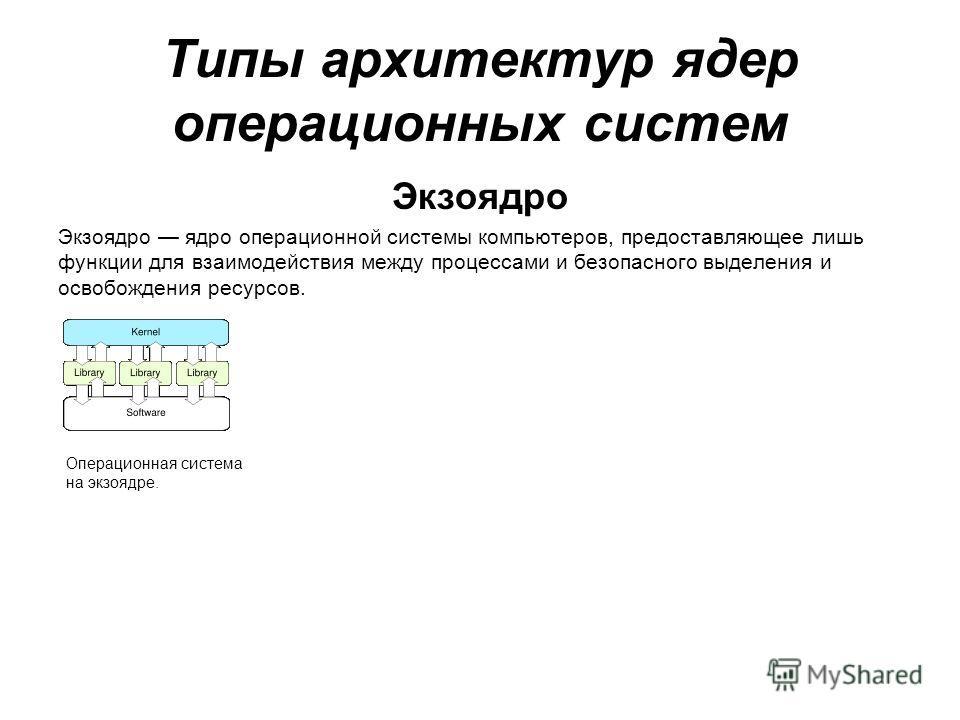 Экзоядро Экзоядро ядро операционной системы компьютеров, предоставляющее лишь функции для взаимодействия между процессами и безопасного выделения и освобождения ресурсов. Типы архитектур ядер операционных систем Операционная система на экзоядре.