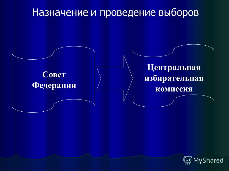 13 Назначение и проведение выборов Совет Федерации Центральная избирательная комиссия