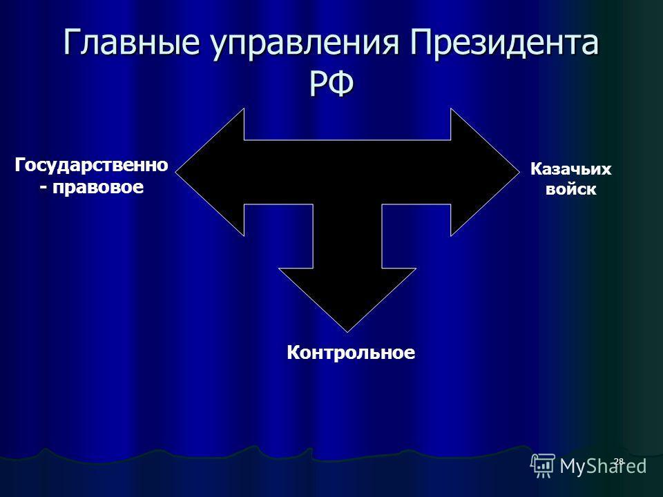 28 Главные управления Президента РФ Государственно - правовое Контрольное Казачьих войск