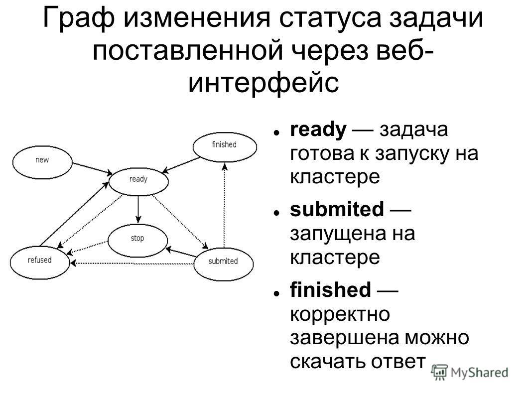 Граф изменения статуса задачи поставленной через веб- интерфейс ready задача готова к запуску на кластере submited запущена на кластере finished корректно завершена можно скачать ответ