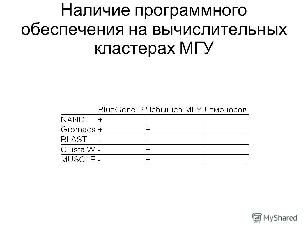 Наличие программного обеспечения на вычислительных кластерах МГУ