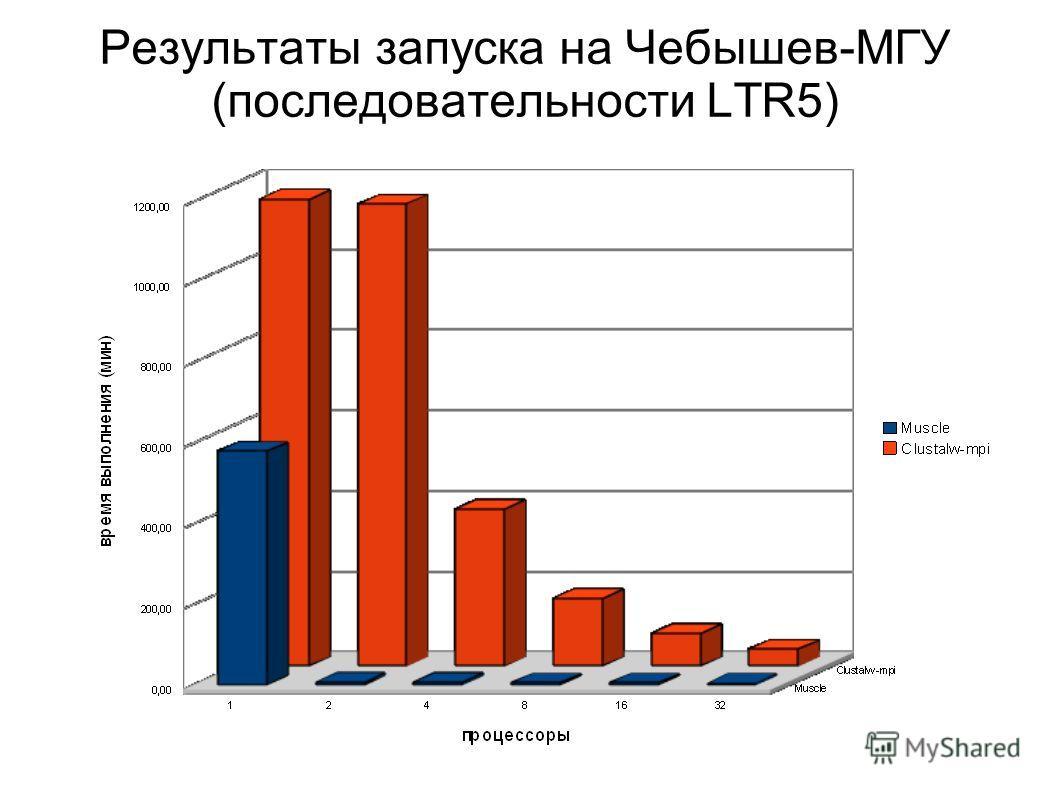 Результаты запуска на Чебышев-МГУ (последовательности LTR5)