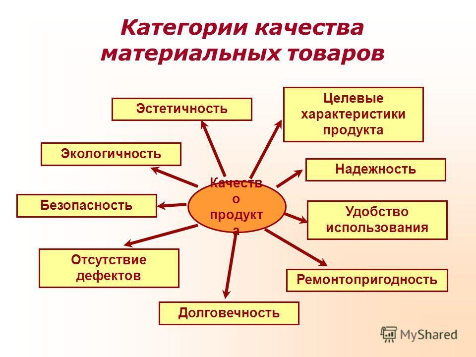 Категории качества материальных товаров Качеств о продукт а Целевые характеристики продукта Надежность Удобство использования Ремонтопригодность Долговечность Отсутствие дефектов Безопасность Экологичность Эстетичность