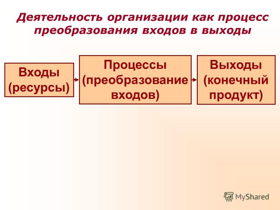 Деятельность организации как процесс преобразования входов в выходы Процессы (преобразование входов) Входы (ресурсы) Выходы (конечный продукт)