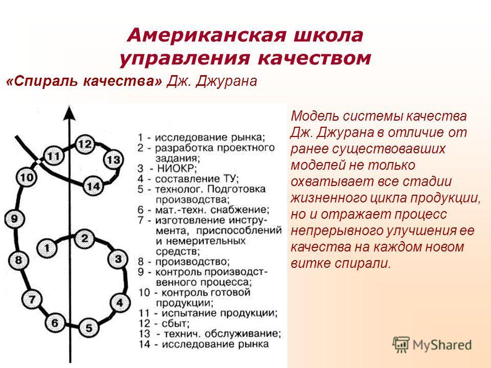 Американская школа управления качеством «Спираль качества» Дж. Джурана Модель системы качества Дж. Джурана в отличие от ранее существовавших моделей не только охватывает все стадии жизненного цикла продукции, но и отражает процесс непрерывного улучше