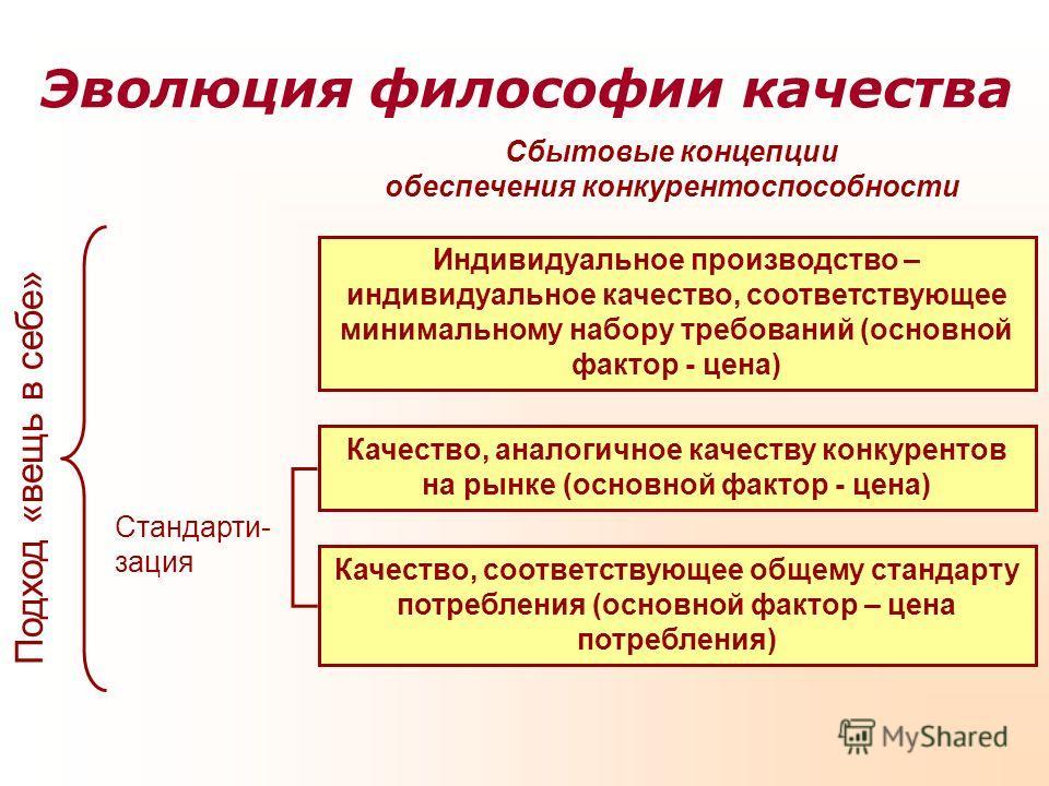 Эволюция философии качества Индивидуальное производство – индивидуальное качество, соответствующее минимальному набору требований (основной фактор - цена) Качество, аналогичное качеству конкурентов на рынке (основной фактор - цена) Качество, соответс