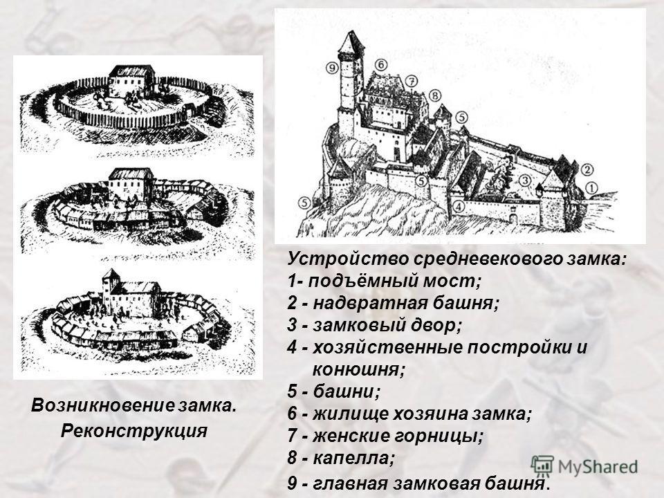 Устройство средневекового замка: 1- подъёмный мост; 2 - надвратная башня; 3 - замковый двор; 4 - хозяйственные постройки и конюшня; 5 - башни; 6 - жилище хозяина замка; 7 - женские горницы; 8 - капелла; 9 - главная замковая башня. Возникновение замка