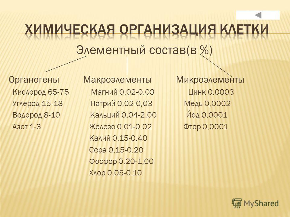 Элементный состав(в %) Органогены Макроэлементы Микроэлементы Кислород 65-75 Магний 0,02-0,03 Цинк 0,0003 Углерод 15-18 Натрий 0,02-0,03 Медь 0,0002 Водород 8-10 Кальций 0,04-2,00 Йод 0,0001 Азот 1-3 Железо 0,01-0,02 Фтор 0,0001 Калий 0,15-0,40 Сера