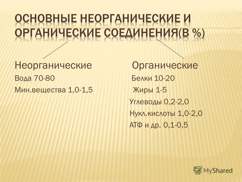 Неорганические Органические Вода 70-80 Белки 10-20 Мин.вещества 1,0-1,5 Жиры 1-5 Углеводы 0,2-2,0 Нукл.кислоты 1,0-2,0 АТФ и др. 0,1-0,5