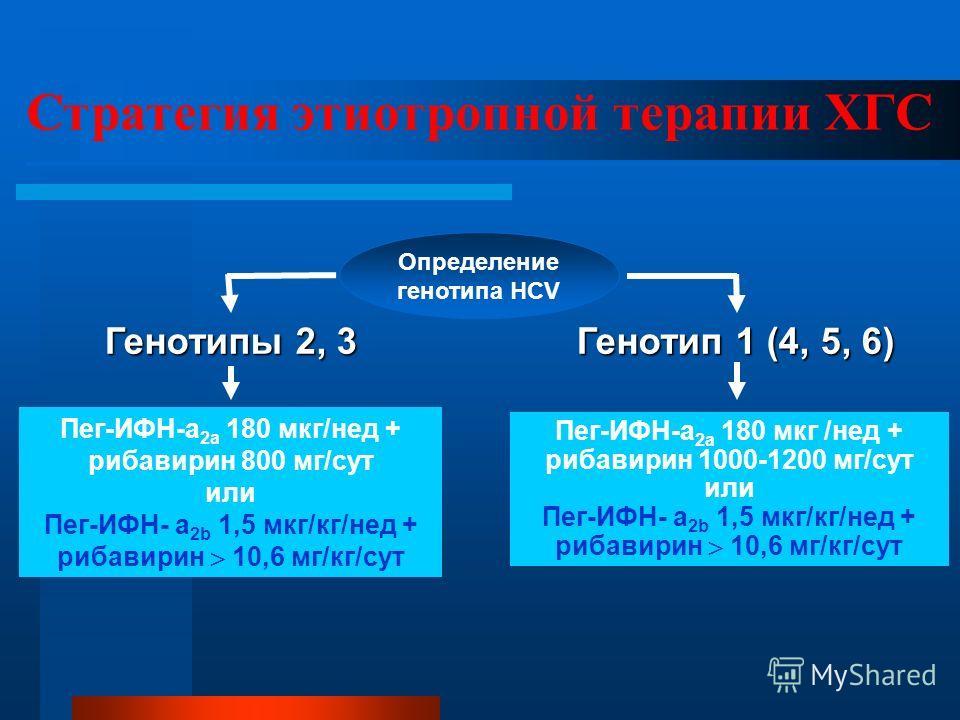 Стратегия этиотропной терапии ХГС Определение генотипа HCV Генотипы 2, 3 Генотип 1 (4, 5, 6) Пег-ИФН-a 2а 180 мкг/нед + рибавирин 800 мг/сут или Пег-ИФН- a 2b 1,5 мкг/кг/нед + рибавирин 10,6 мг/кг/сут Пег-ИФН-a 2а 180 мкг /нед + рибавирин 1000-1200 м