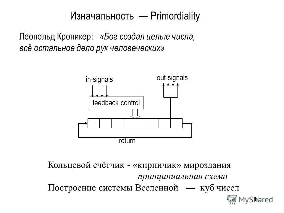 14 Изначальность --- Primordiality Леопольд Кроникер: «Бог создал целые числа, всё остальное дело рук человеческих» Кольцевой счётчик - «кирпичик» мироздания принципиальная схема Построение системы Вселенной --- куб чисел in-signals feedback control