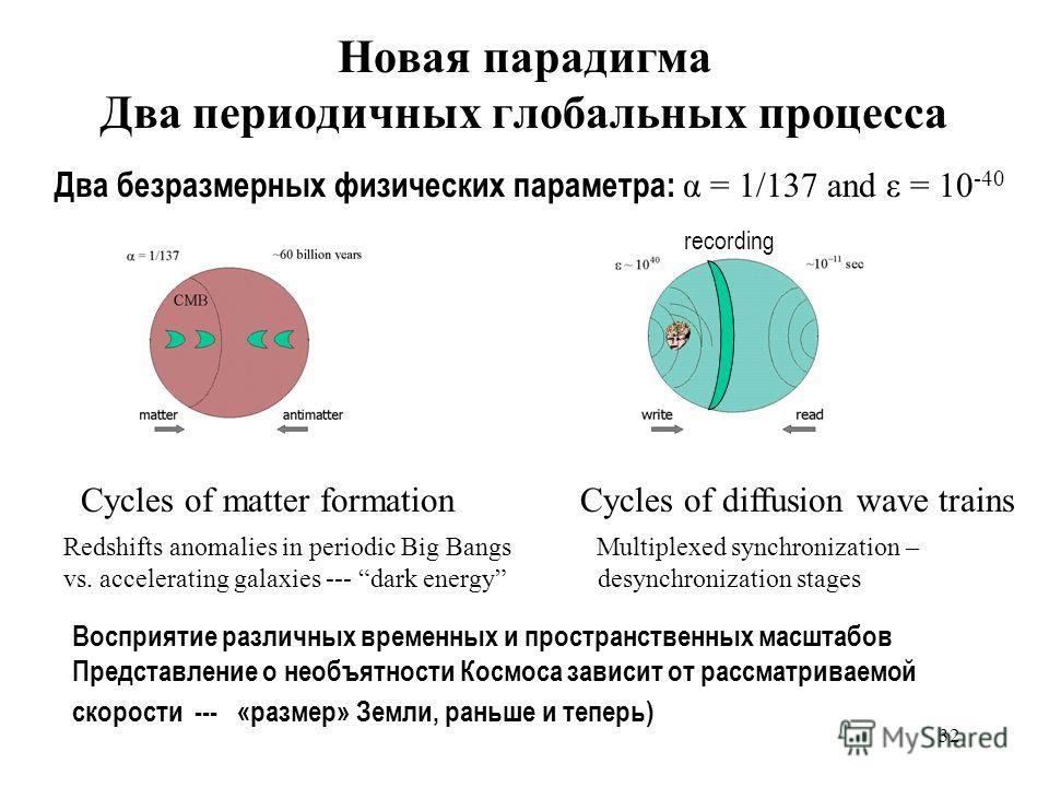 32 Новая парадигма Два периодичных глобальных процесса Два безразмерных физических параметра: α = 1/137 and ε = 10 -40 Cycles of matter formation Cycles of diffusion wave trains Redshifts anomalies in periodic Big Bangs Multiplexed synchronization –