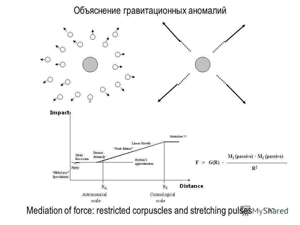 37 Объяснение гравитационных аномалий M 1 (passive) · M 2 (passive) F = G(R) · R 2 Mediation of force: restricted corpuscles and stretching pulses