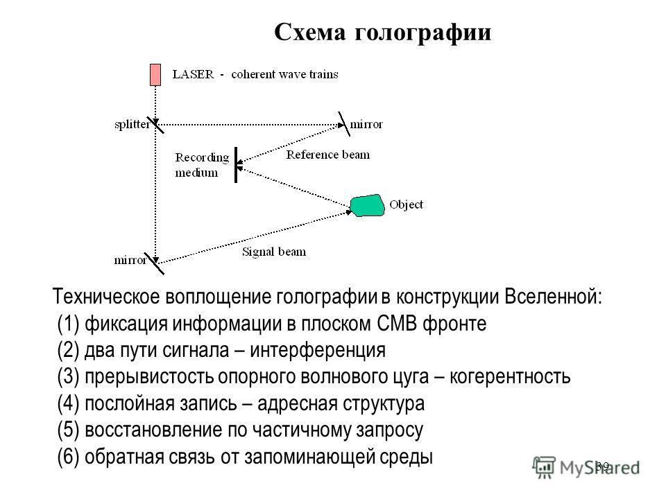 39 Схема голографии Техническое воплощение голографии в конструкции Вселенной: (1) фиксация информации в плоском CMB фронте (2) два пути сигнала – интерференция (3) прерывистость опорного волнового цуга – когерентность (4) послойная запись – адресная
