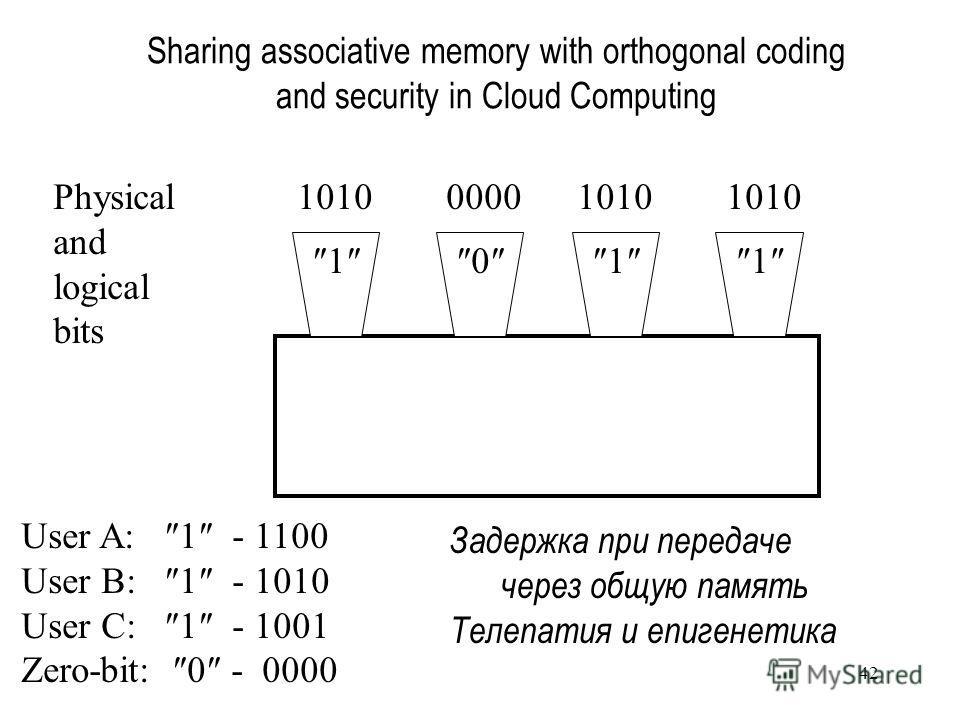 42 Sharing associative memory with orthogonal coding and security in Cloud Computing 1011 1010 0000 1010 1010Physical and logical bits User A: 1 - 1100 User B: 1 - 1010 User C: 1 - 1001 Zero-bit: 0 - 0000 Задержка при передаче через общую память Теле