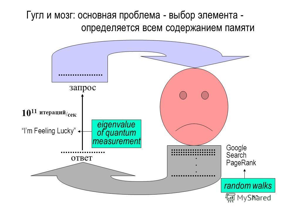 57 Гугл и мозг: основная проблема - выбор элемента - определяется всем содержанием памяти запрос ответ Google Search PageRank Im Feeling Lucky 10 11 итераций / сек random walks eigenvalue of quantum measurement