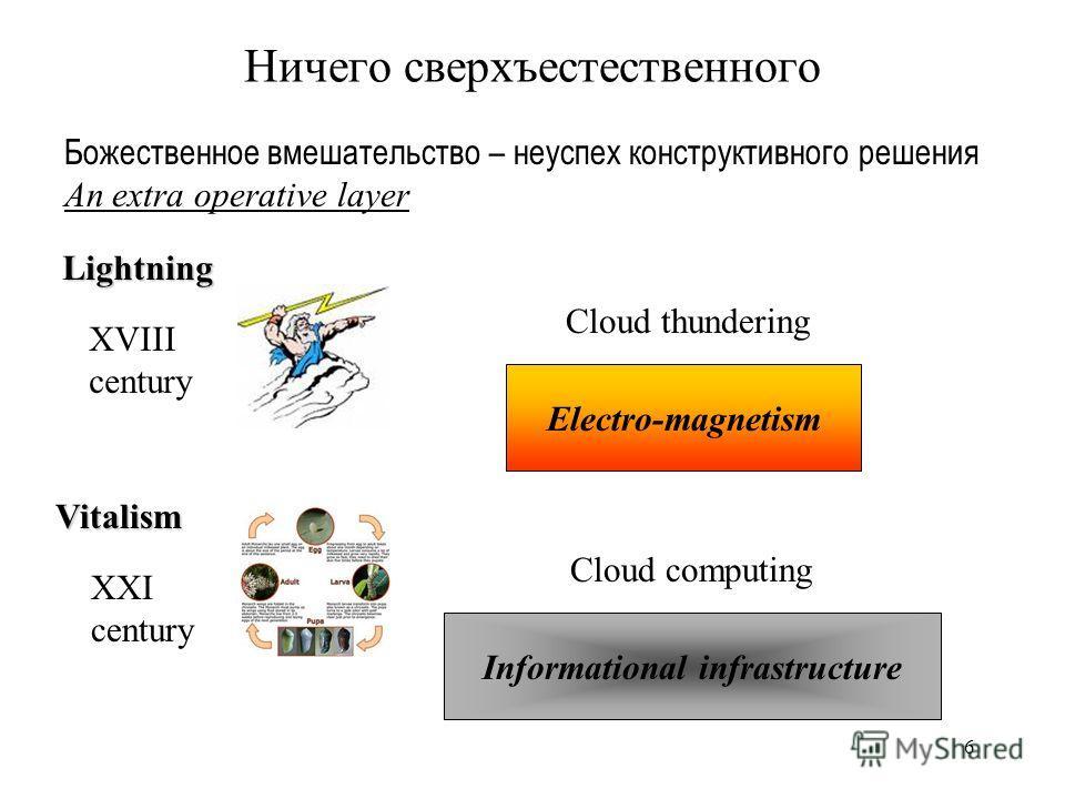 6 Ничего сверхъестественного Cloud thundering Cloud computing Божественное вмешательство – неуспех конструктивного решения An extra operative layer XVIII century XXI century Lightning Vitalism Electro-magnetism Informational infrastructure