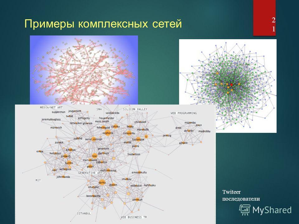 21 Примеры комплексных сетей Twitеer последователи