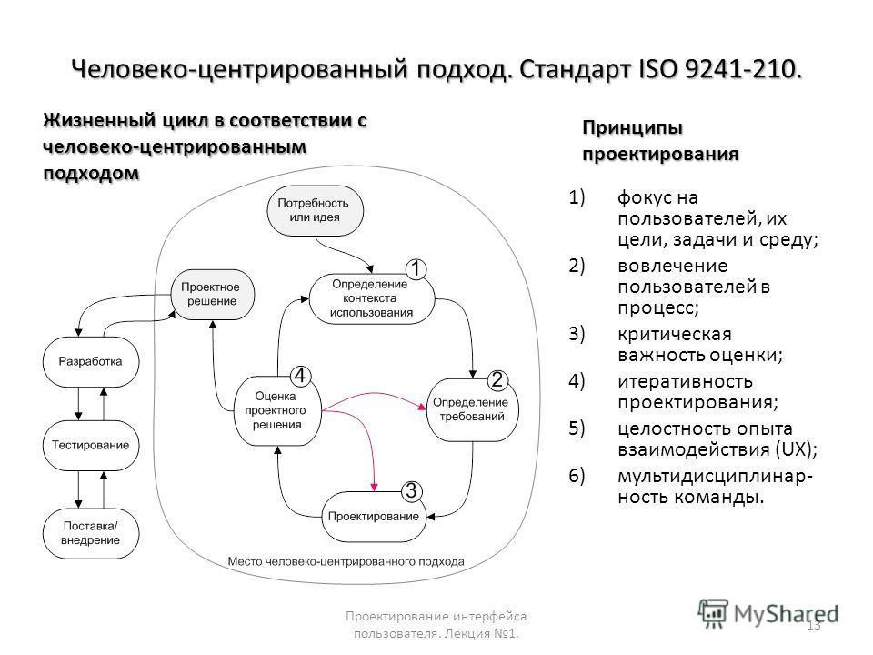 Человеко-центрированный подход. Стандарт ISO 9241-210. 1)фокус на пользователей, их цели, задачи и среду; 2)вовлечение пользователей в процесс; 3)критическая важность оценки; 4)итеративность проектирования; 5)целостность опыта взаимодействия (UX); 6)