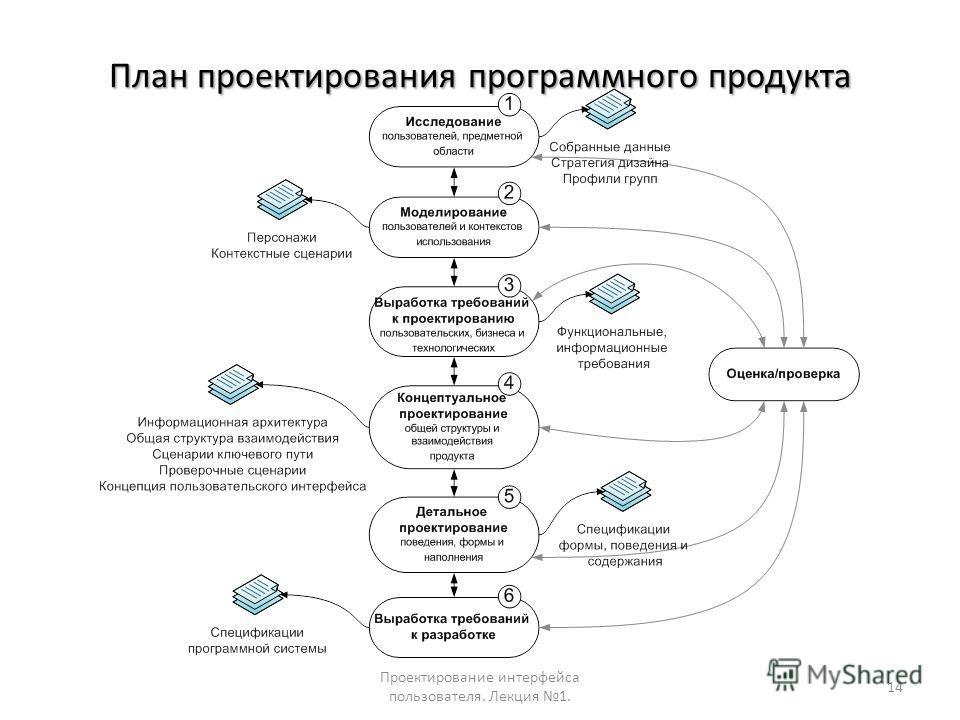 План проектирования программного продукта Проектирование интерфейса пользователя. Лекция 1. 14