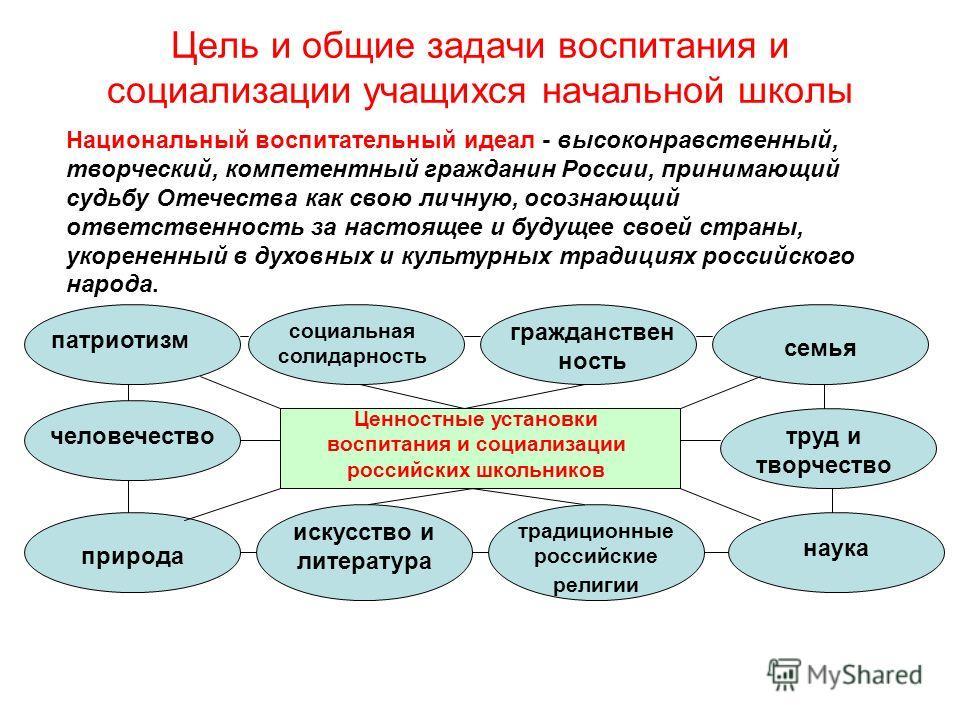 Цель и общие задачи воспитания и социализации учащихся начальной школы Национальный воспитательный идеал - высоконравственный, творческий, компетентный гражданин России, принимающий судьбу Отечества как свою личную, осознающий ответственность за наст