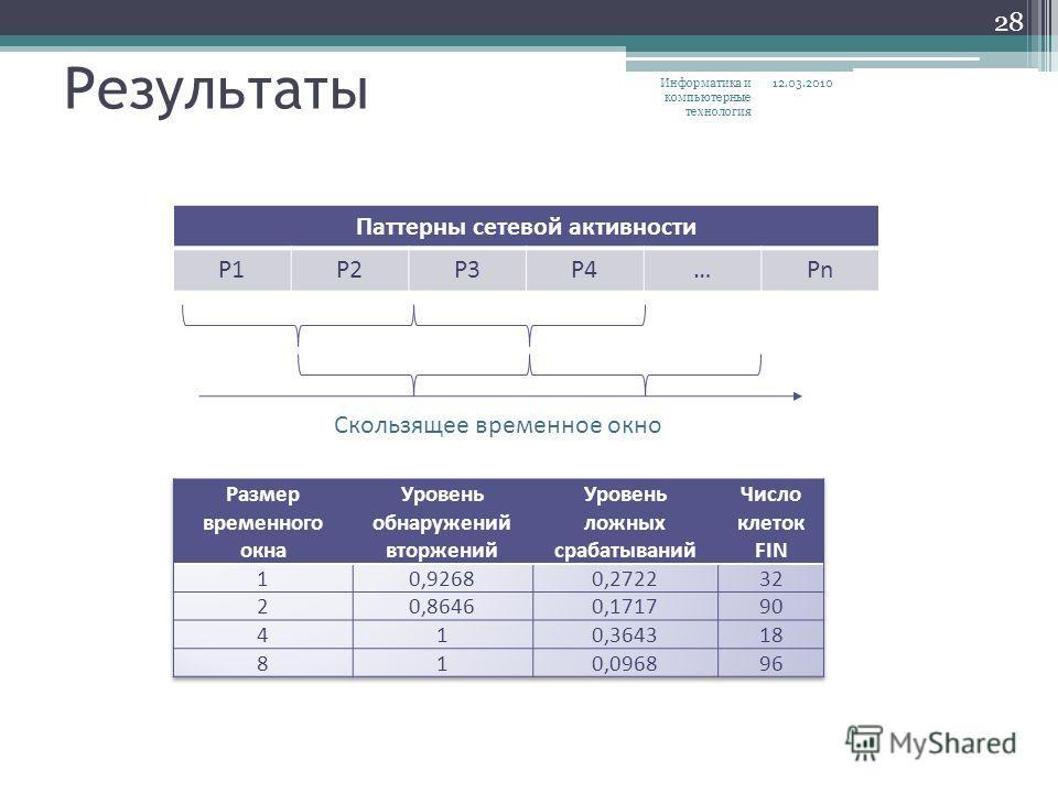 Результаты Паттерны сетевой активности P1P2P3P4…Pn Скользящее временное окно 12.03.2010 28 Информатика и компьютерные технология