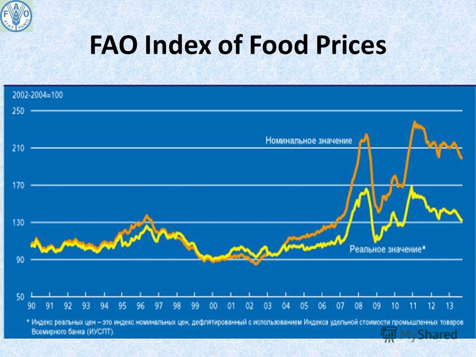 FAO Index of Food Prices