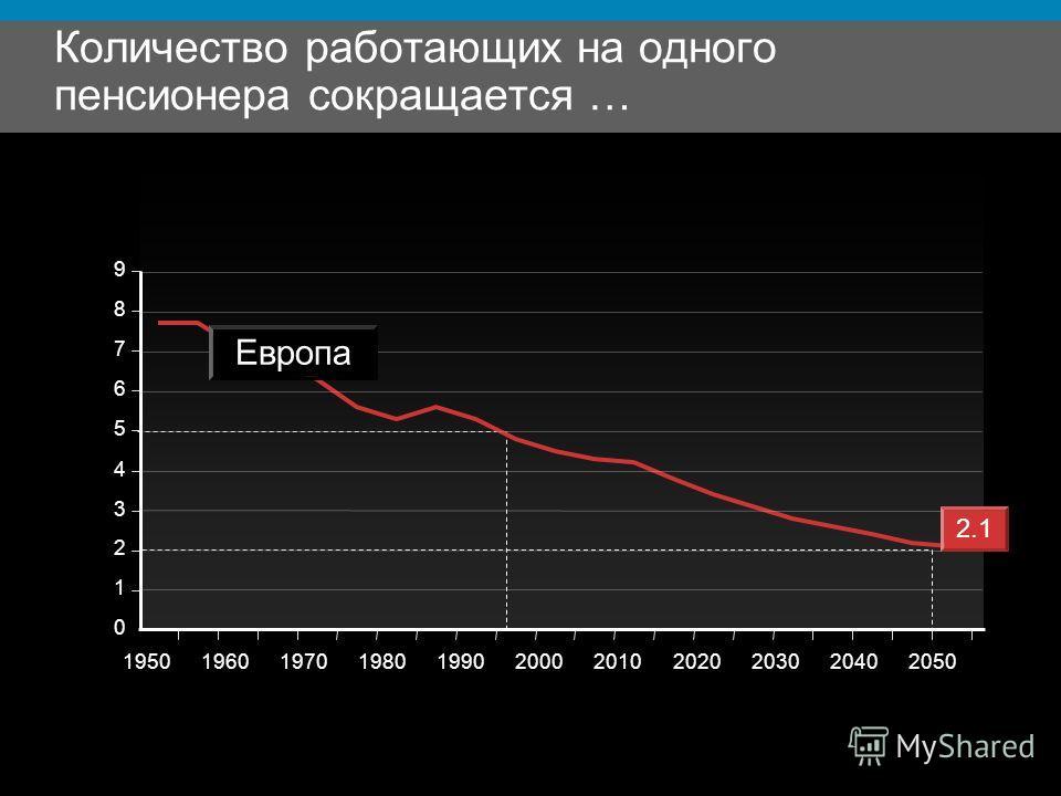 Количество работающих на одного пенсионера сокращается … 0 1 2 3 4 5 6 7 8 9 19501960197019801990200020102020203020402050 Европа 2.1