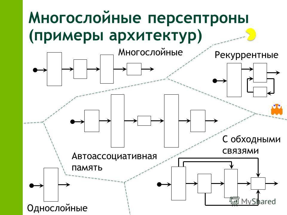 Многослойные персептроны (примеры архитектур) Однослойные Многослойные Рекуррентные С обходными связями Автоассоциативная память